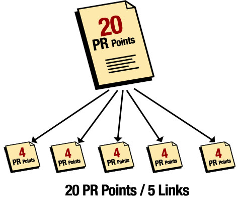 Page Rank flow based on 20 points start value. Note that each page has different value and the 20 points is just shown as example. The higher PR the higher this value is.